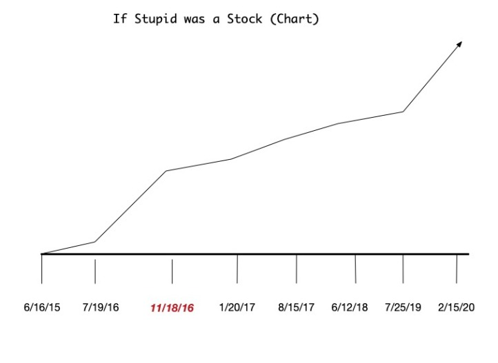If Stupid was a Stock.jpg