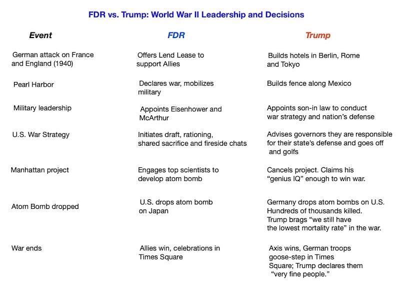 FDR vs Trump